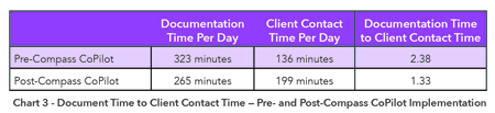 Document Time to Client Contact Time