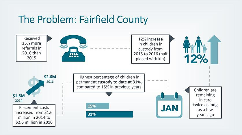 Fairfield County has its highest percentage of children in permanent custody to date, largely due to the opioid epidemic