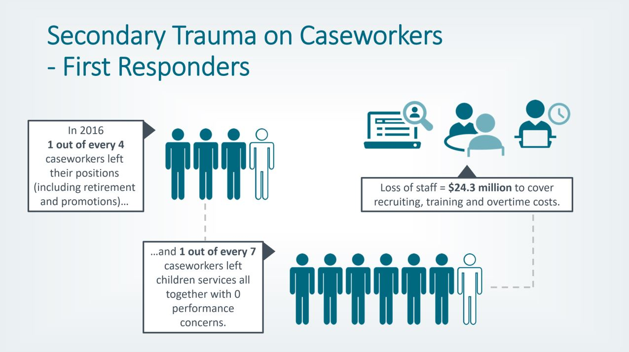 Opioids cause secondary trauma on child welfare caseworkers