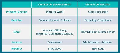 System of engagement vs. system of record
