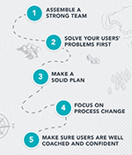 5-Proven-Ways-to-Make-Technology-Adoption-Stick-in-Human-Services.png