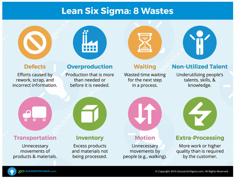 Lean-8-wastes.png