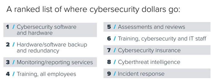 Center for Digital Government's ranked list of where cybersecurity dollars go